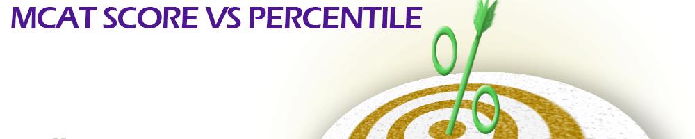 Score vs Percentile
