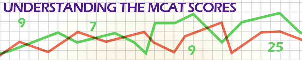 Understanding the MCAT scores