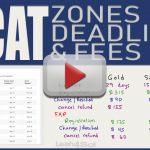 MCAT Zones Deadlines and Registration Fees by Leah4sci