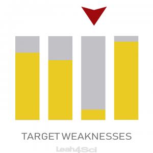 Raise MCAT Score Target Weakness Practice Full Length Leah4sci