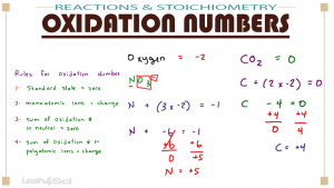 Calculating Oxidation Number in MCAT General Chemistry by Leah4sci