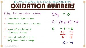 Calculating Oxidation Numbers in MCAT General Chemistry by Leah4sci
