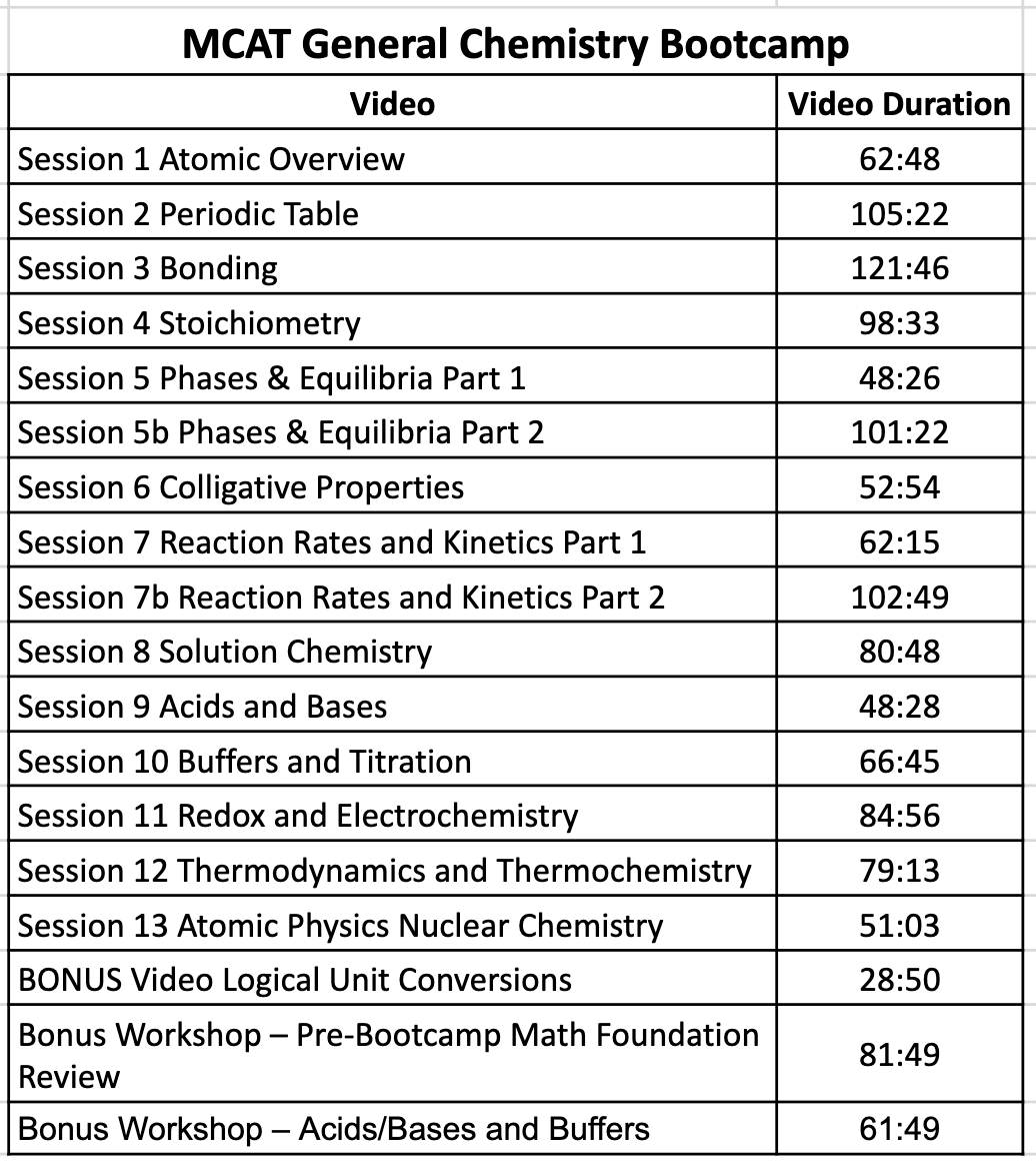 Leah4sci MCAT General Chemistry Crash Course Bootcamp videos and pdf