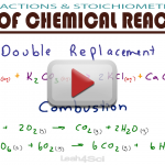 Common Types of Chemical Reactions in MCAT General Chemistry by Leah4sci