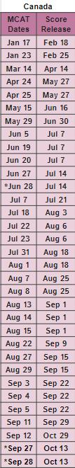 2020 MCAT Test Dates Pandemic Canada Test Dates