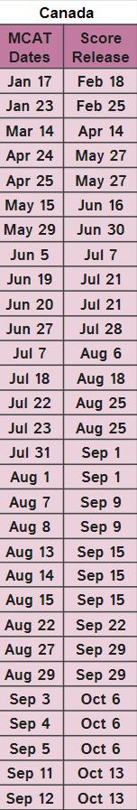 Canada 2020 MCAT Test Exam Dates Leah4sci