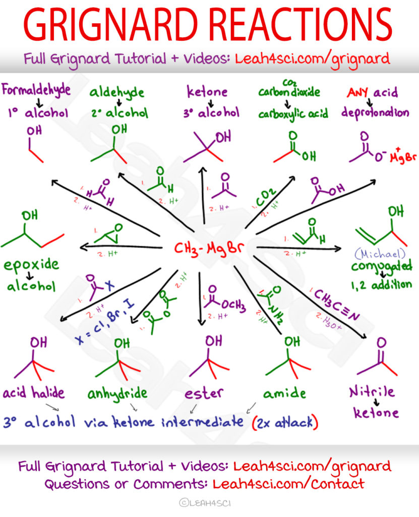 Grignard Common Reactions Guide Cheat Sheet Leah4sci