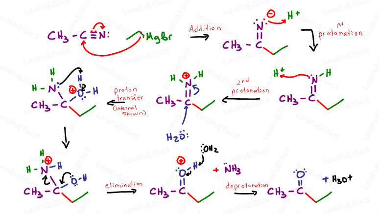 Mechanism for Grignard Attacking Nitrile to form ketone