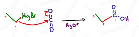 Mechanism for Grignard reacting with carbon dioxide CO2 to form carboxylic acid