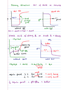 Sample General Chemistry MCAT Bootcamp Notes with Leah4sci
