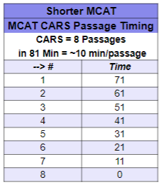 Shorter MCAT CARS Timing Strategy leah4sci