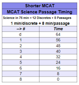 Shorter MCAT Science Timing Strategy leah4sci