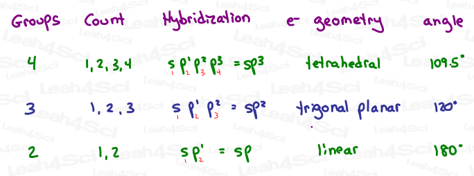 Hybridization Shortcut table for sp3 sp2 sp hybrid with bond angle and geometry