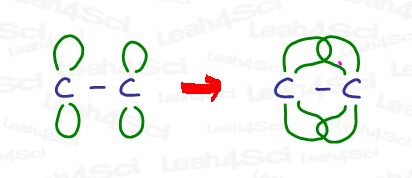 p atomic and bonding orbitals to create pi bond